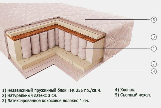 Мебель для спальни: качество и функциональность