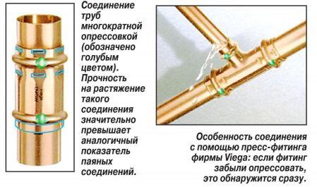 Способы соединения труб: медных, пластиковых, полиэтиленовых (водопровод, отопление)
