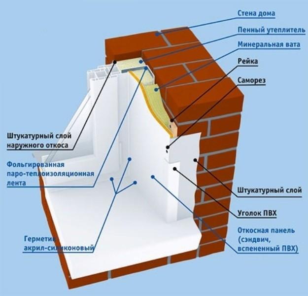 Заделка наружных и внутренних откосов пластиковых окон
