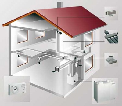 Системы вентиляции: классификация и применение