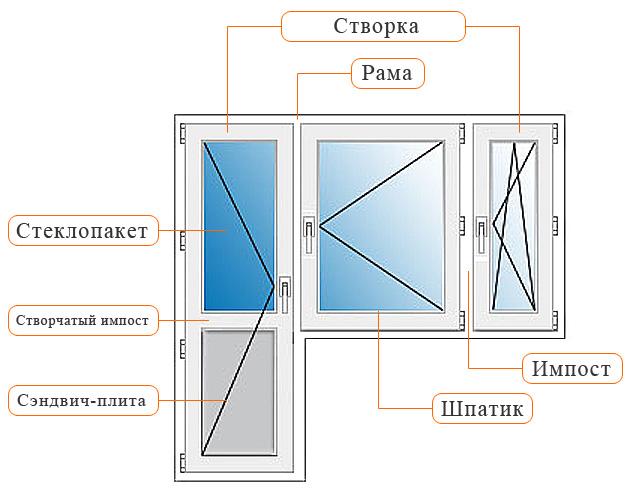 Пластиковые окна: профессиональная характеристика