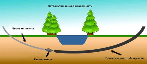 Бестраншейная прокладка трубопроводов - описание и преимущества