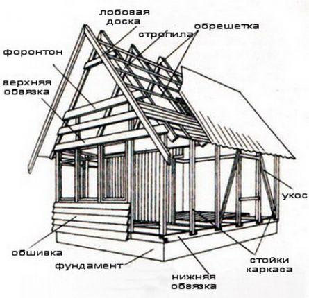 Основные преимущества каркасно-щитовых домов