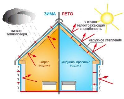 Советы по комплексному утеплению жилых помещений