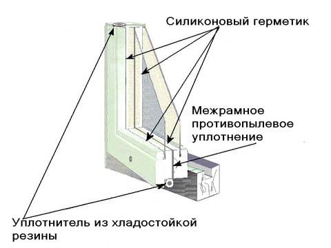 Способы восстановления герметизации деревянных окон