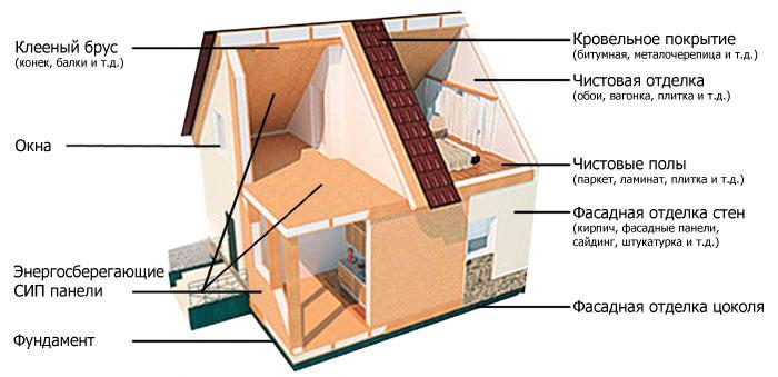 Дом из сип панелей: этапы постройки своими руками