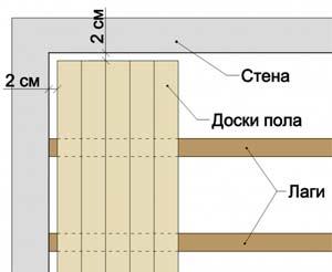 Правила укладки фанеры на деревянный пол