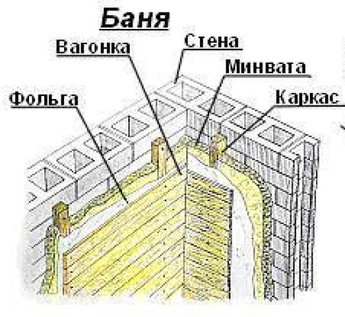 Внутренняя отделка стен бани: какие породы древесины можно использовать