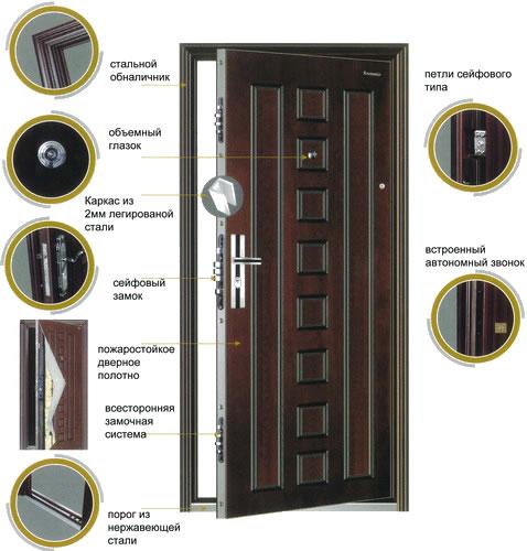 Входные стальные двери - особенности конструкции