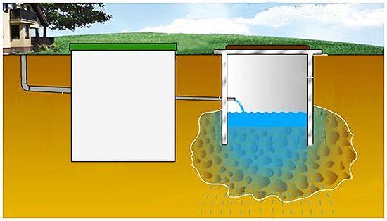 Системы биоочистки сточных вод частного дома