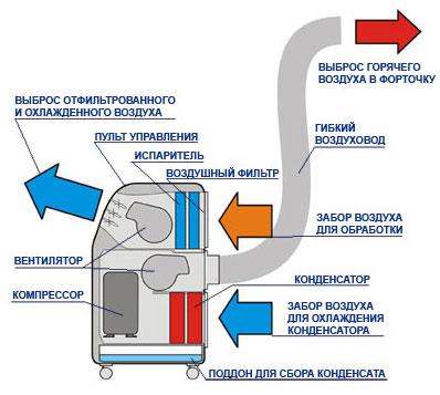 Выбор кондиционера и особенности его установки
