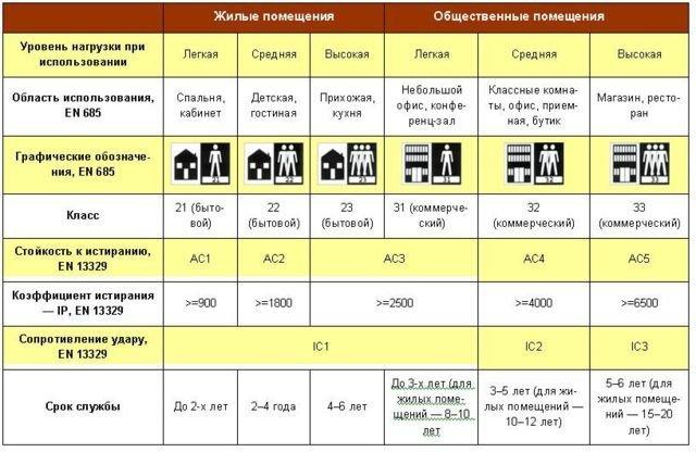 Таблица выбора плитки по качеству