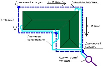 Основные цели сооружения дренажных систем