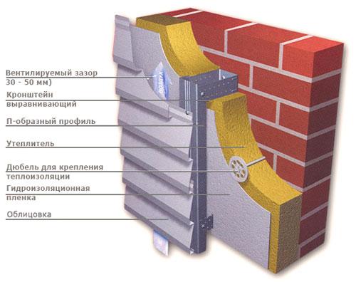 ТОП 10 навесных вентилируемых фасадных систем в России