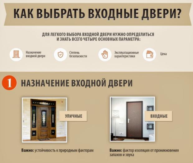 какие входные двери лучше выбрать для частного дома без тамбура как перевести деньги с телефона на вебмани беларусь