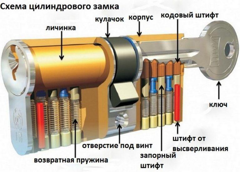 Железные двери от производителя: смена замка